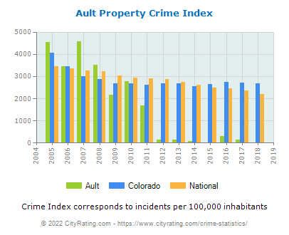 Ault Property Crime vs. State and National Per Capita