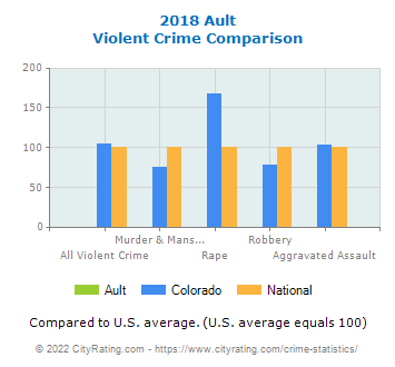Ault Violent Crime vs. State and National Comparison