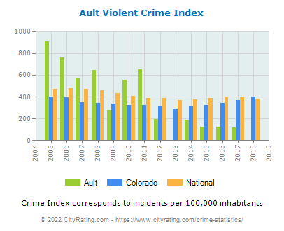 Ault Violent Crime vs. State and National Per Capita