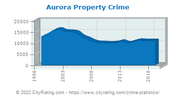 Aurora Property Crime