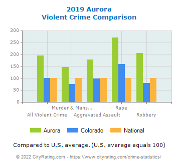 Aurora Violent Crime vs. State and National Comparison
