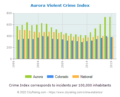 Aurora Violent Crime vs. State and National Per Capita