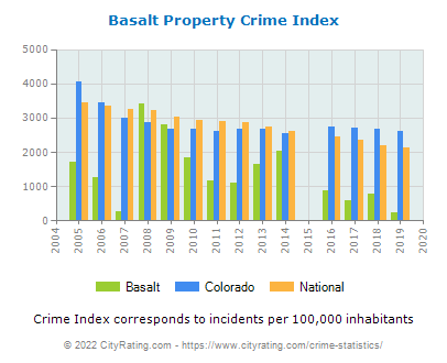 Basalt Property Crime vs. State and National Per Capita