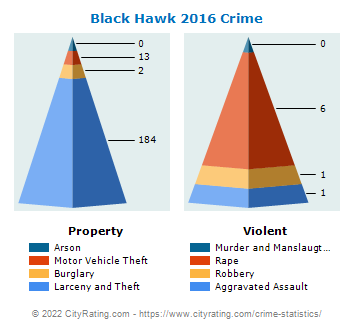 Black Hawk Crime 2016
