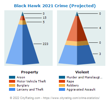 Black Hawk Crime 2021