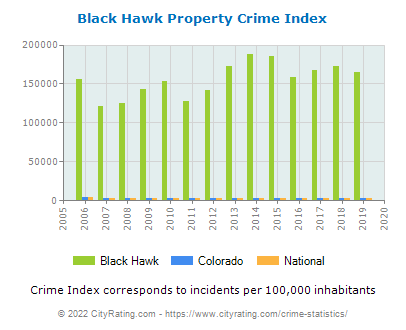 Black Hawk Property Crime vs. State and National Per Capita