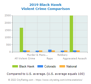 Black Hawk Violent Crime vs. State and National Comparison