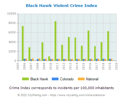 Black Hawk Violent Crime vs. State and National Per Capita