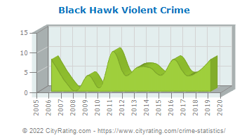 Black Hawk Violent Crime