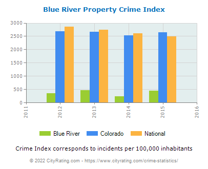 Blue River Property Crime vs. State and National Per Capita