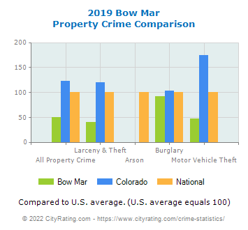 Bow Mar Property Crime vs. State and National Comparison