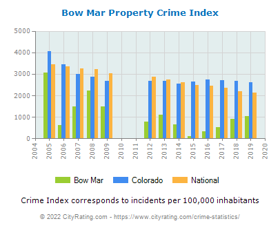 Bow Mar Property Crime vs. State and National Per Capita