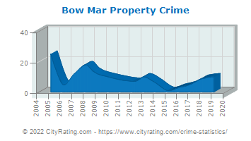 Bow Mar Property Crime