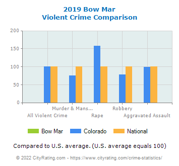 Bow Mar Violent Crime vs. State and National Comparison