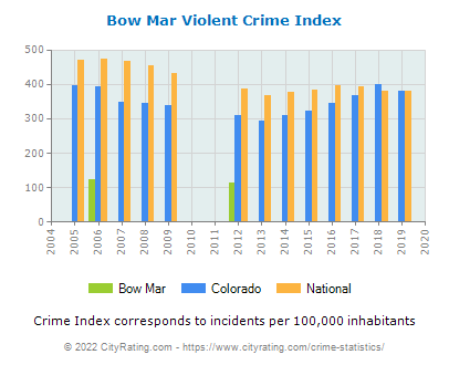 Bow Mar Violent Crime vs. State and National Per Capita