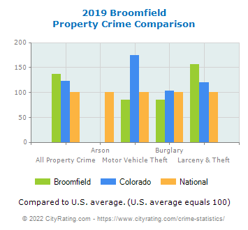 Broomfield Property Crime vs. State and National Comparison