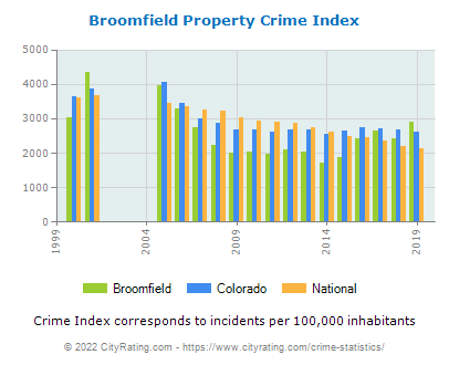 Broomfield Property Crime vs. State and National Per Capita