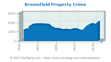 Broomfield Property Crime