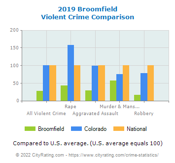 Broomfield Violent Crime vs. State and National Comparison