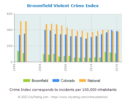 Broomfield Violent Crime vs. State and National Per Capita