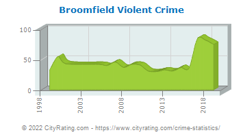 Broomfield Violent Crime