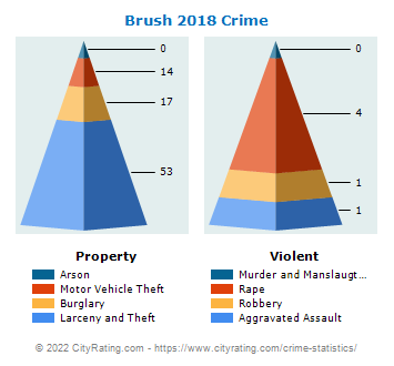 Brush Crime 2018