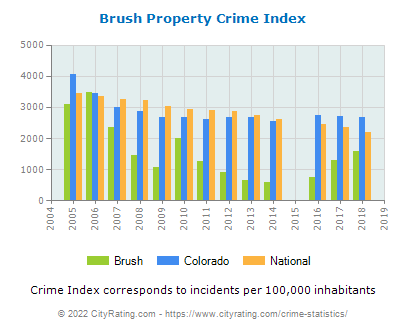Brush Property Crime vs. State and National Per Capita
