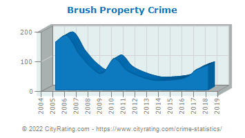 Brush Property Crime