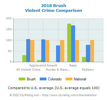Brush Violent Crime vs. State and National Comparison