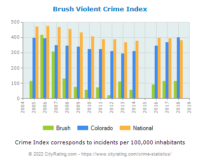 Brush Violent Crime vs. State and National Per Capita
