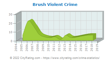 Brush Violent Crime
