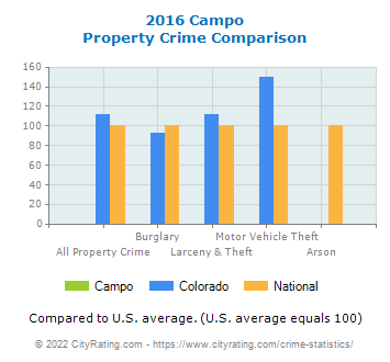 Campo Property Crime vs. State and National Comparison