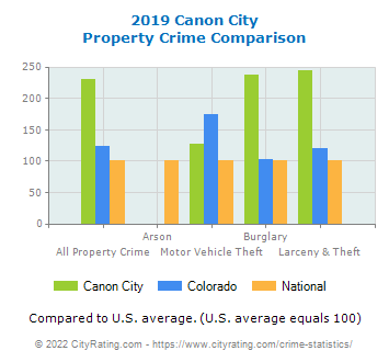 Canon City Property Crime vs. State and National Comparison