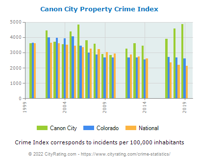 Canon City Property Crime vs. State and National Per Capita