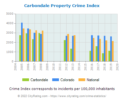 Carbondale Property Crime vs. State and National Per Capita