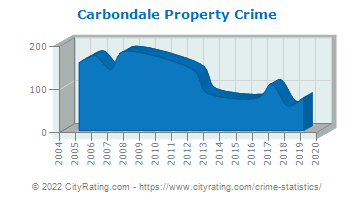 Carbondale Property Crime