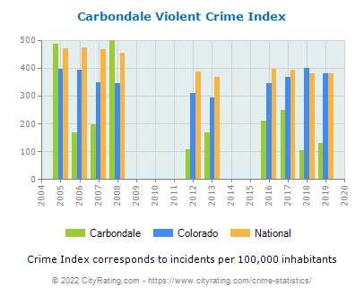 Carbondale Violent Crime vs. State and National Per Capita