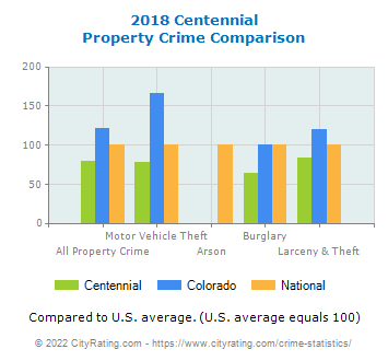 Centennial Property Crime vs. State and National Comparison