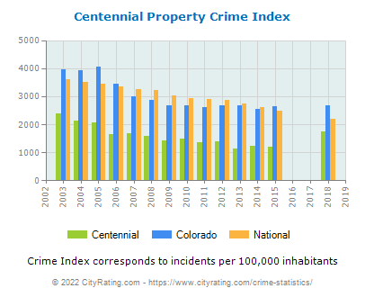Centennial Property Crime vs. State and National Per Capita