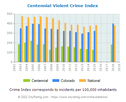 Centennial Violent Crime vs. State and National Per Capita