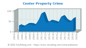 Center Property Crime