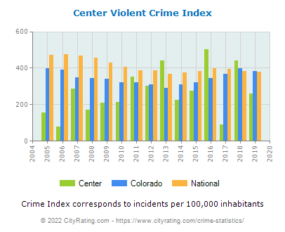 Center Violent Crime vs. State and National Per Capita