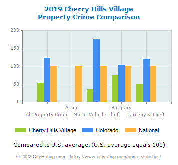Cherry Hills Village Property Crime vs. State and National Comparison