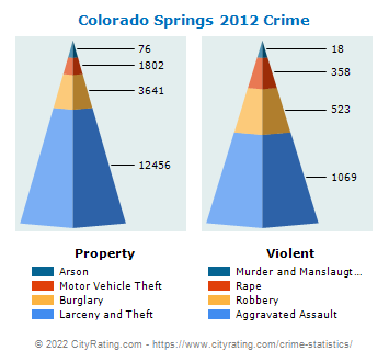 Colorado Springs Crime 2012