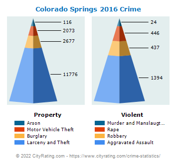 Colorado Springs Crime 2016