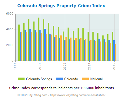 Colorado Springs Property Crime vs. State and National Per Capita