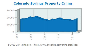 Colorado Springs Property Crime