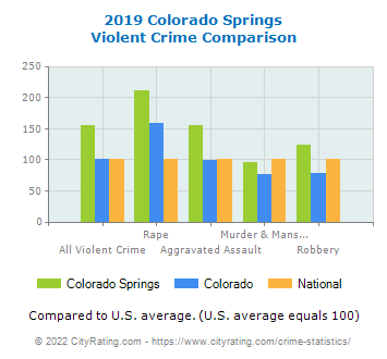 Colorado Springs Violent Crime vs. State and National Comparison