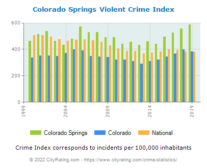 Colorado Springs Violent Crime vs. State and National Per Capita