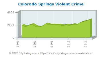 Colorado Springs Violent Crime